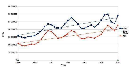 The Malt and Grain Scotch production from 1981 to 2011