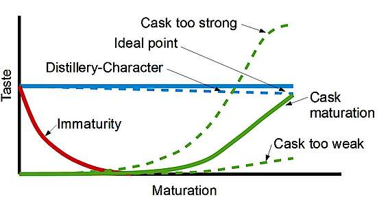 You see a decending line red (Immaturity), a rising green dottet line (cask to strong), a rising flat green dotted line( cask to weak), a green line in between (cask maturation), blue line starting high decending slowly (distillery character)