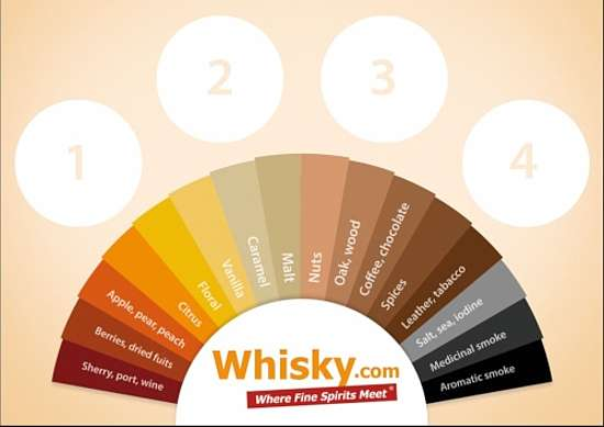 a Tasting pat with four round markings for the glasses. The Tasts in a rainbow shape from left to right Sherry, berries, apples an peaches, citrus, flowers, vanilla, caramel, malt, nuts, wood, coffee, spices, leather and tabaco, salt and sea, smoke