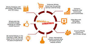 Media-Kit Whisky.com